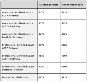 Updated Credentialing Exam pricing table